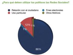 Enquesta Politics ciutadans