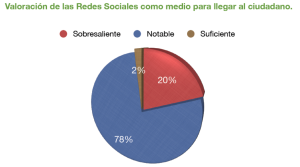 Enquesta Politics Xarxes socials