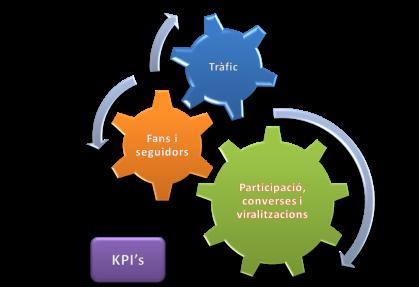 3 factors a mesurar amb els kpis