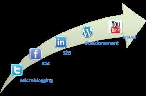 xarxes socials a l'empresa