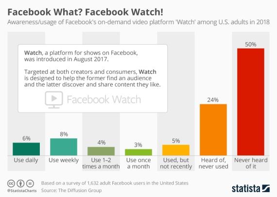 Chart Facebook Watch