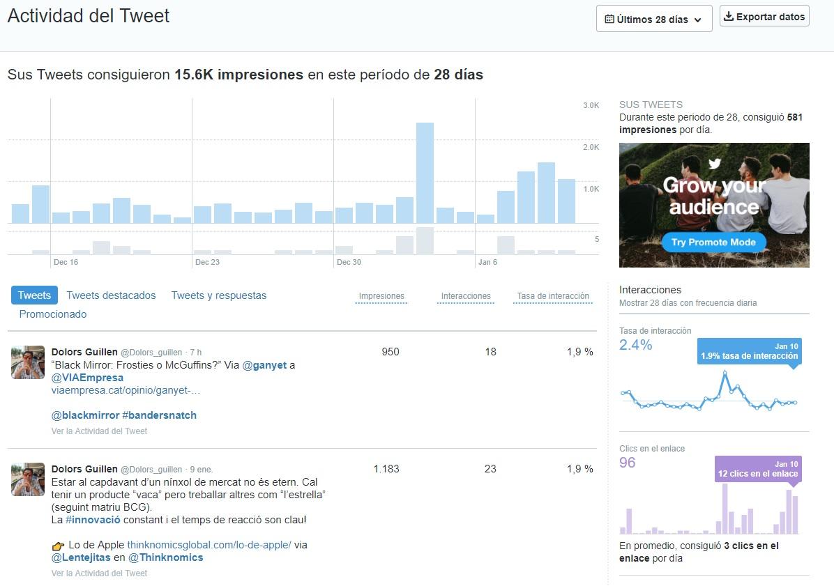 Estadístiques de Twitter